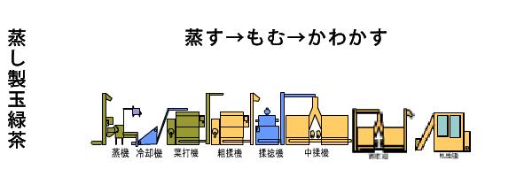 蒸し製玉露茶 蒸す→もむ→形を整える→かわかす