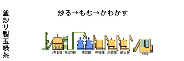 釜炒り製玉露茶 炒る→もむ→形を整える→かわかす