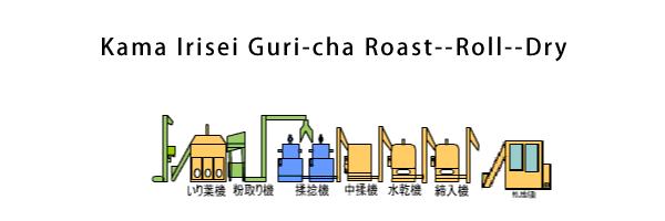 Kama Irisei Guri-cha Roast--Roll--Form/Shape--Dry