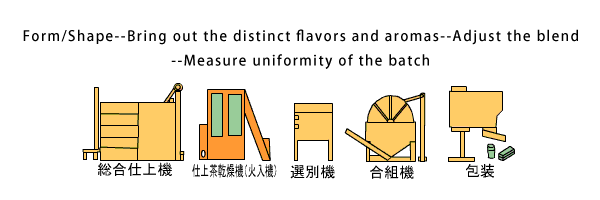 Form/Shape--Bring out the distinct flavors and aromas--Adjust the blend--Measure uniformity of the batch